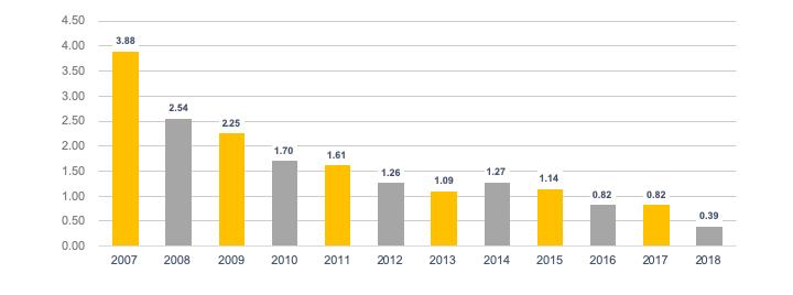 OSHA Incident Rates Chart