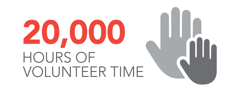 20000 Hours of Volunteer time by OG&E Employees
